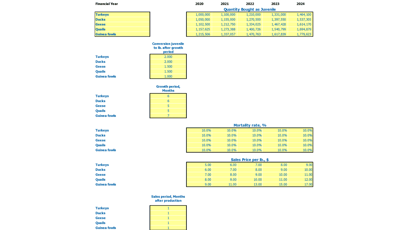 Sheep Farming Financial Model Excel Template Revenue Inputs