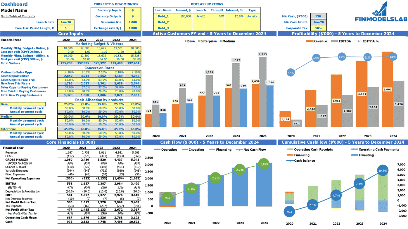 Software Development Saas Financial Model Dashboard