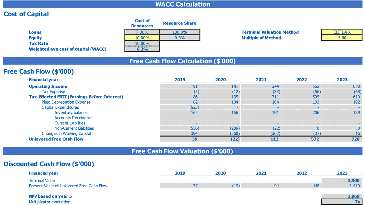 Food Court Pro Forma Excel Template 2 Way Startup Valuation