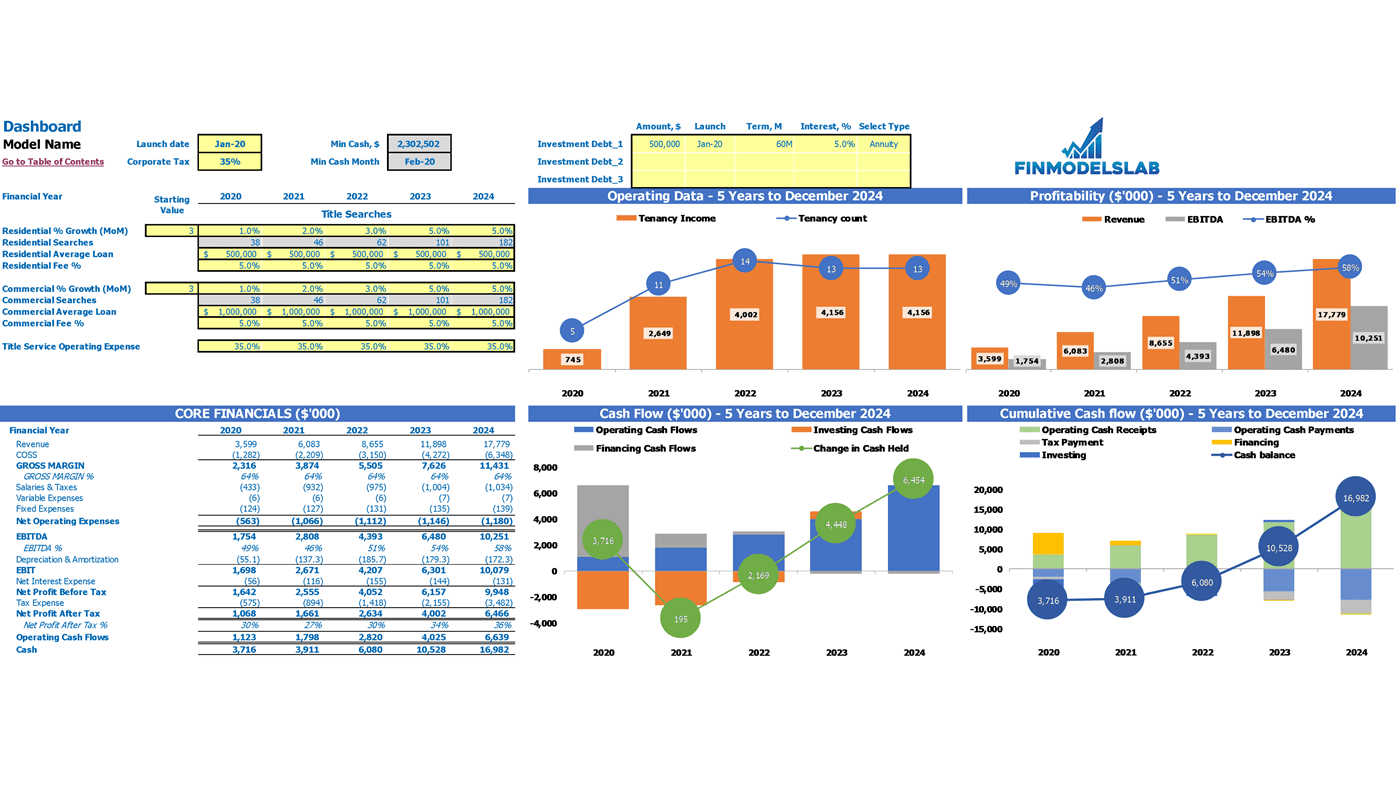 Multiple Properties Real Estate Financial Model Excel Template Dashboard