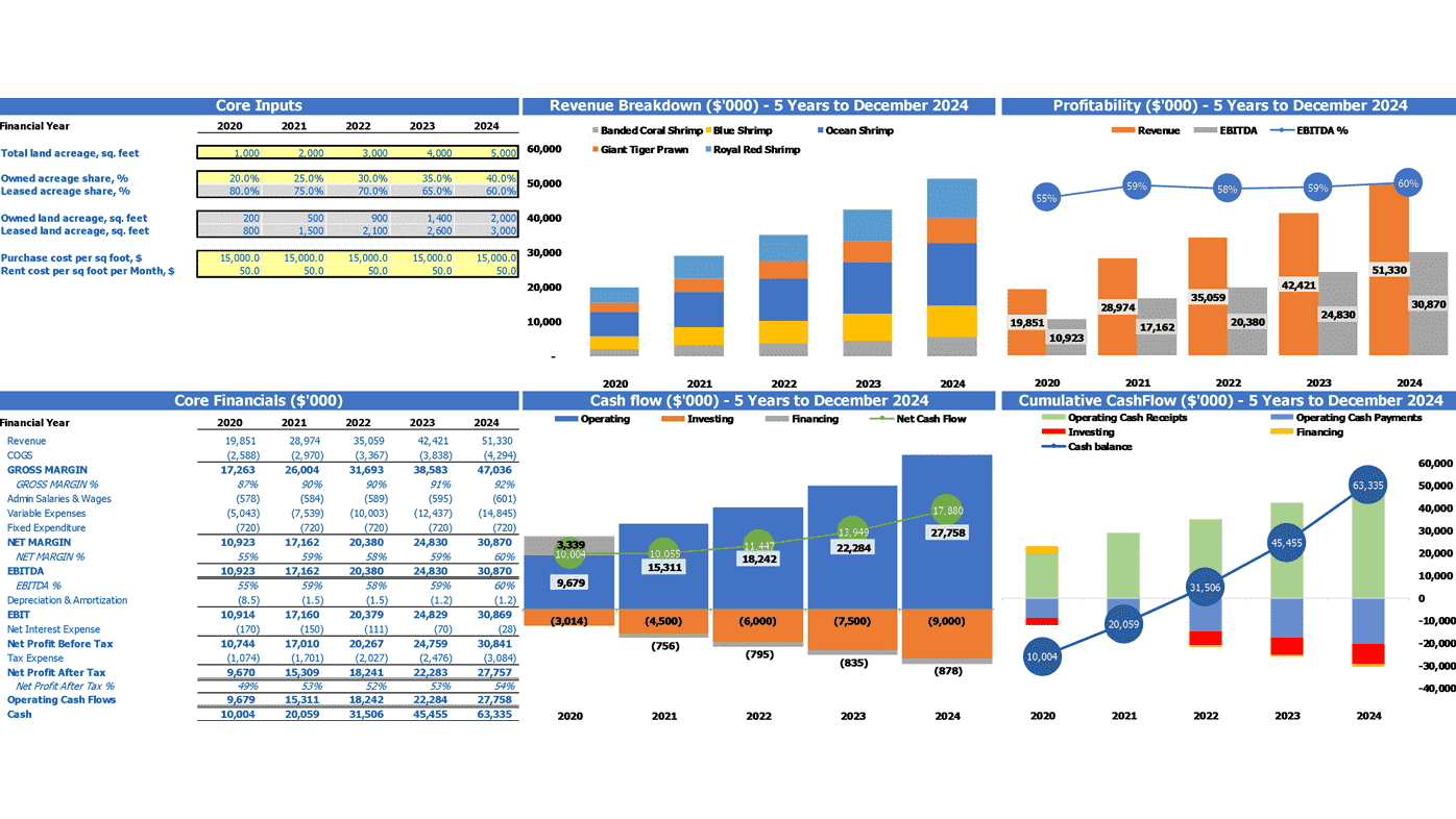 Shrimp Farming Financial Model Dashboard