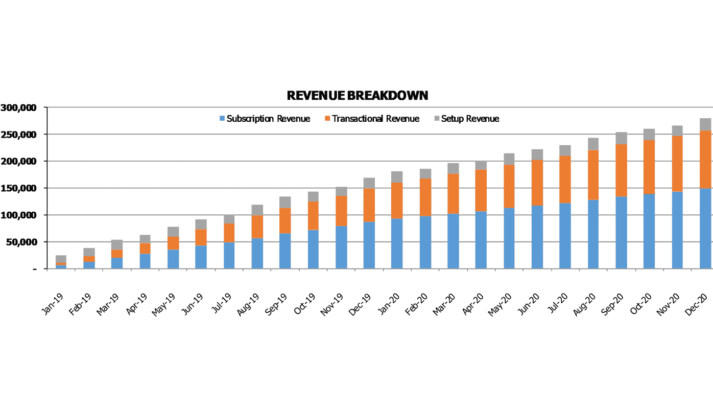 House Cleaning Saas Pro Forma Financial Charts Revenue Breakdown By Type