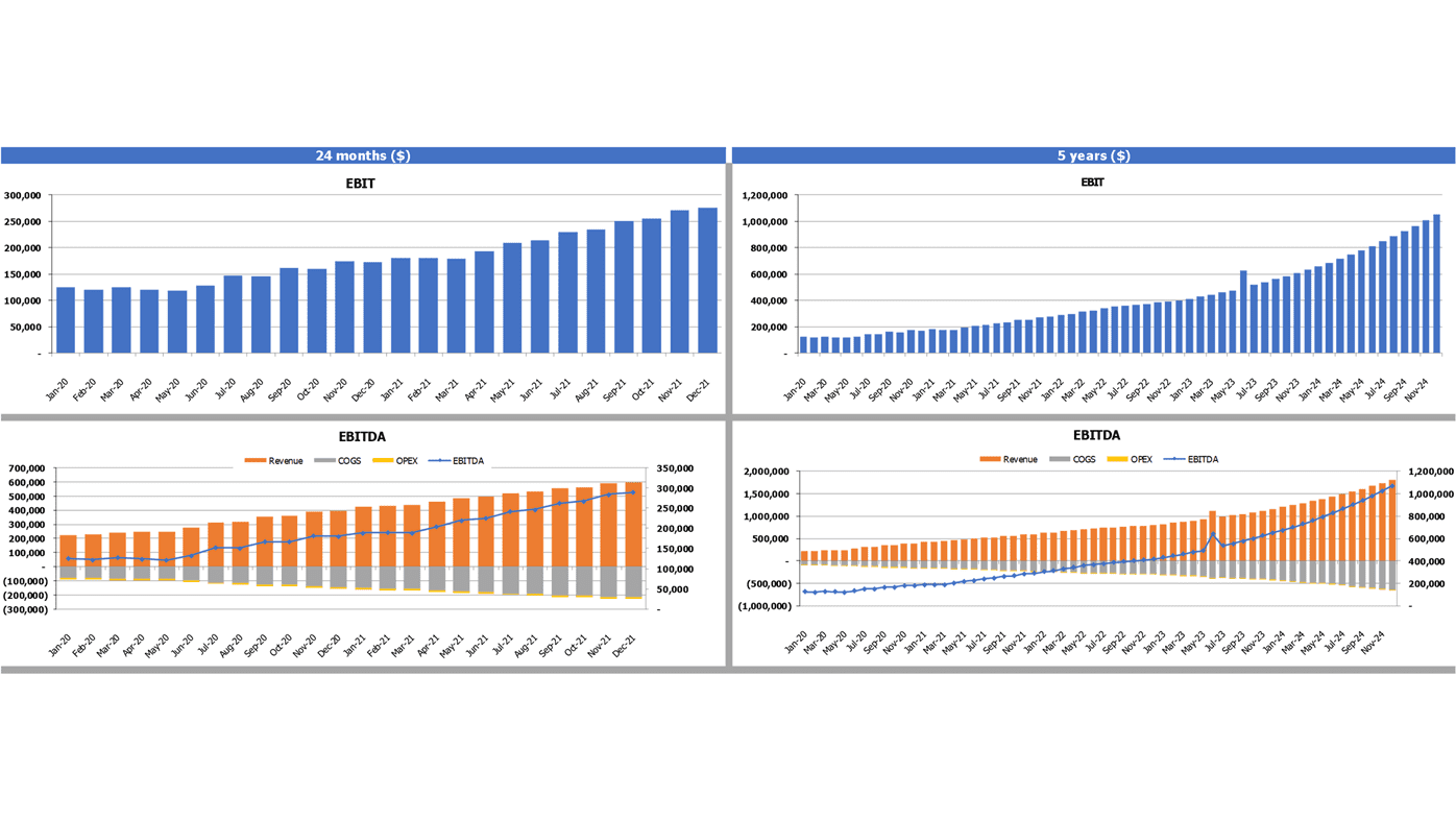 Multiple Properties Real Estate Financial Model Excel Template Financial Charts