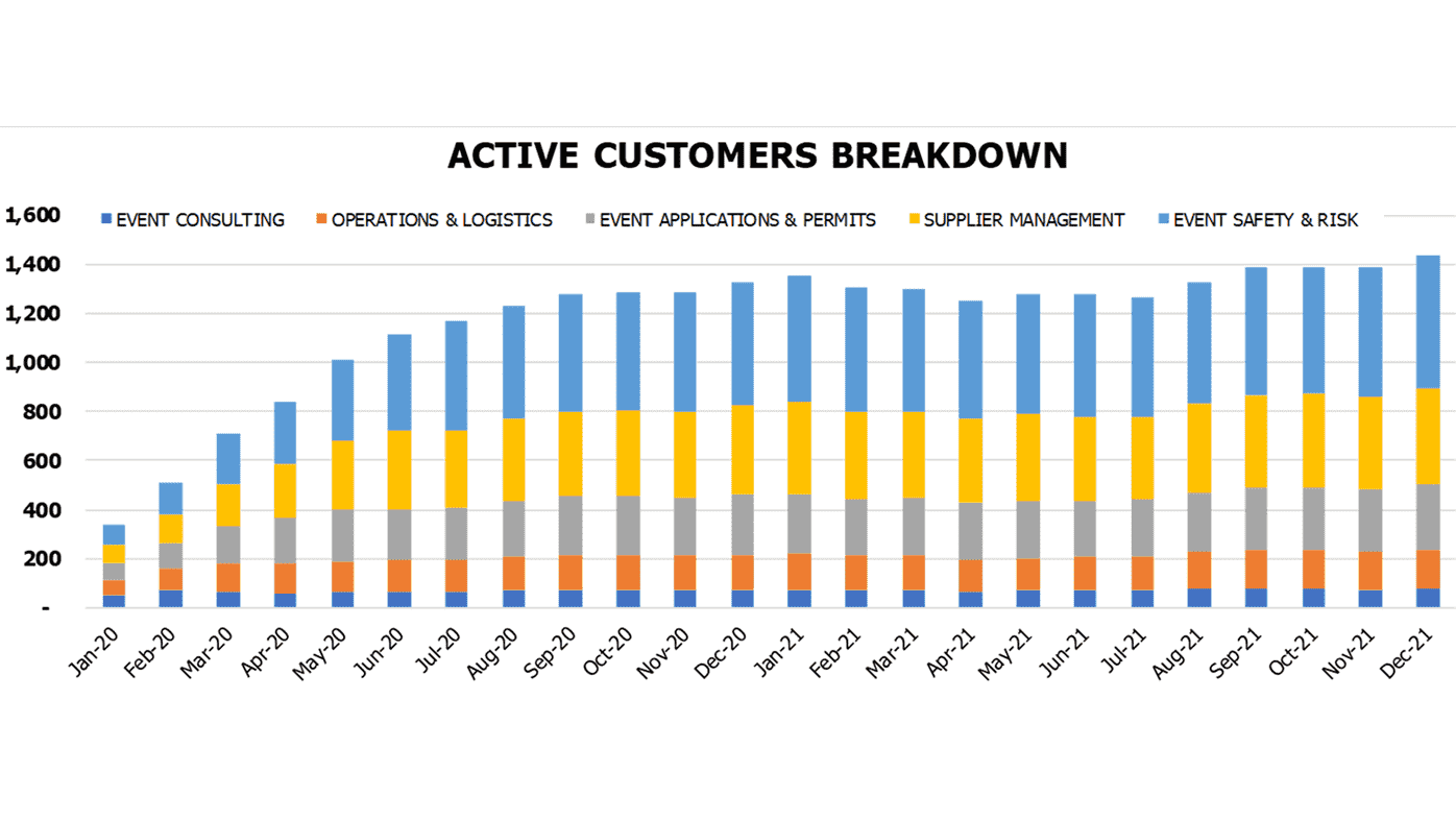 Events Agency Financial Model Operational Charts Active Customers Breakdown