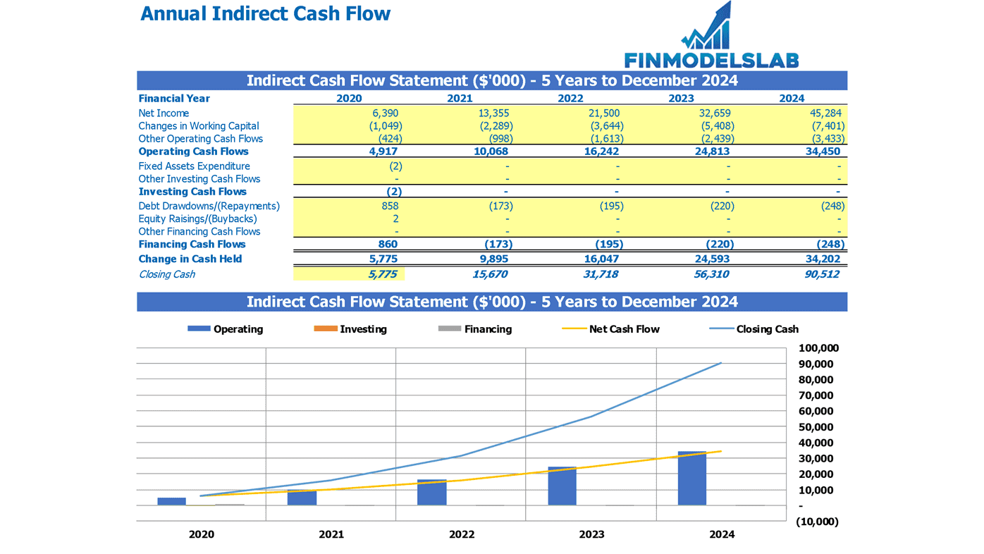 Annual Indirect Cash Flow Statement Excel Template