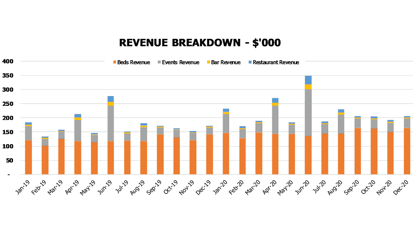 Hostel Financial Pro Forma Financial Charts Revenue Breakdown