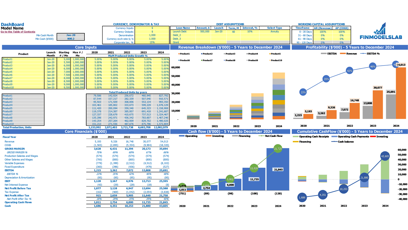 Food Production Financial Model Excel Template Dashboard