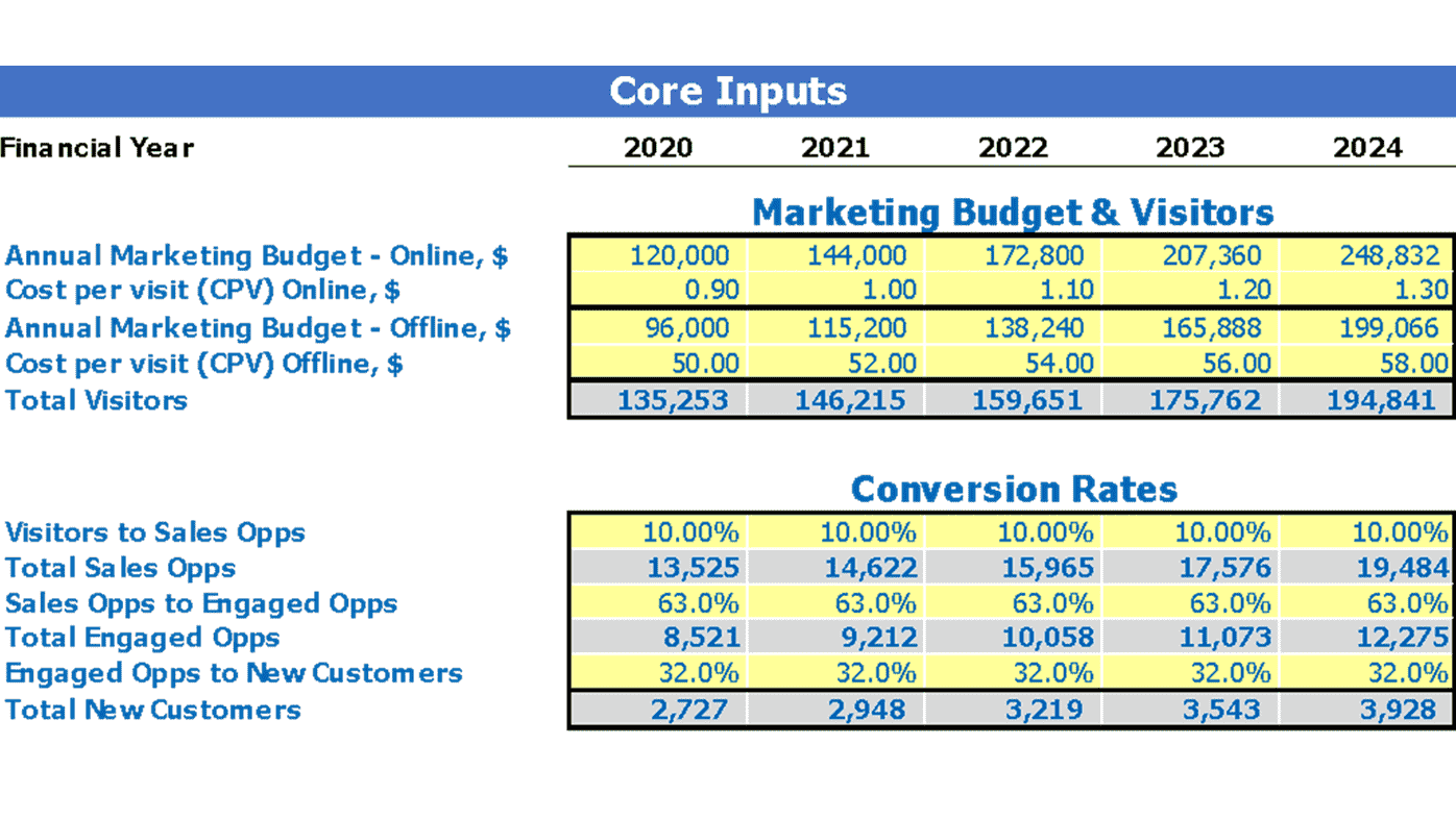 Content Marketing Financial Model Dashboard Core Inputs