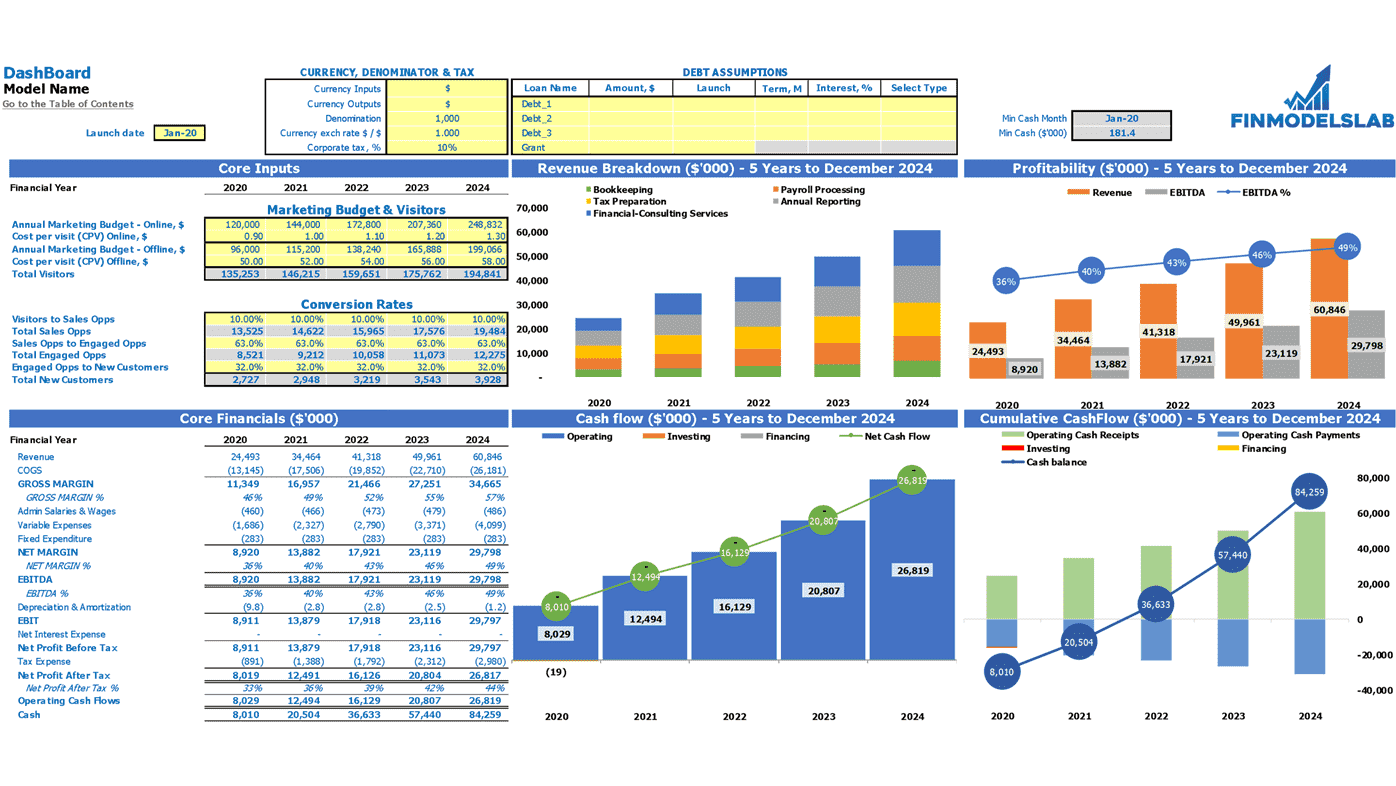 Dance School Cash Flow Projection Excel Template Dashboard