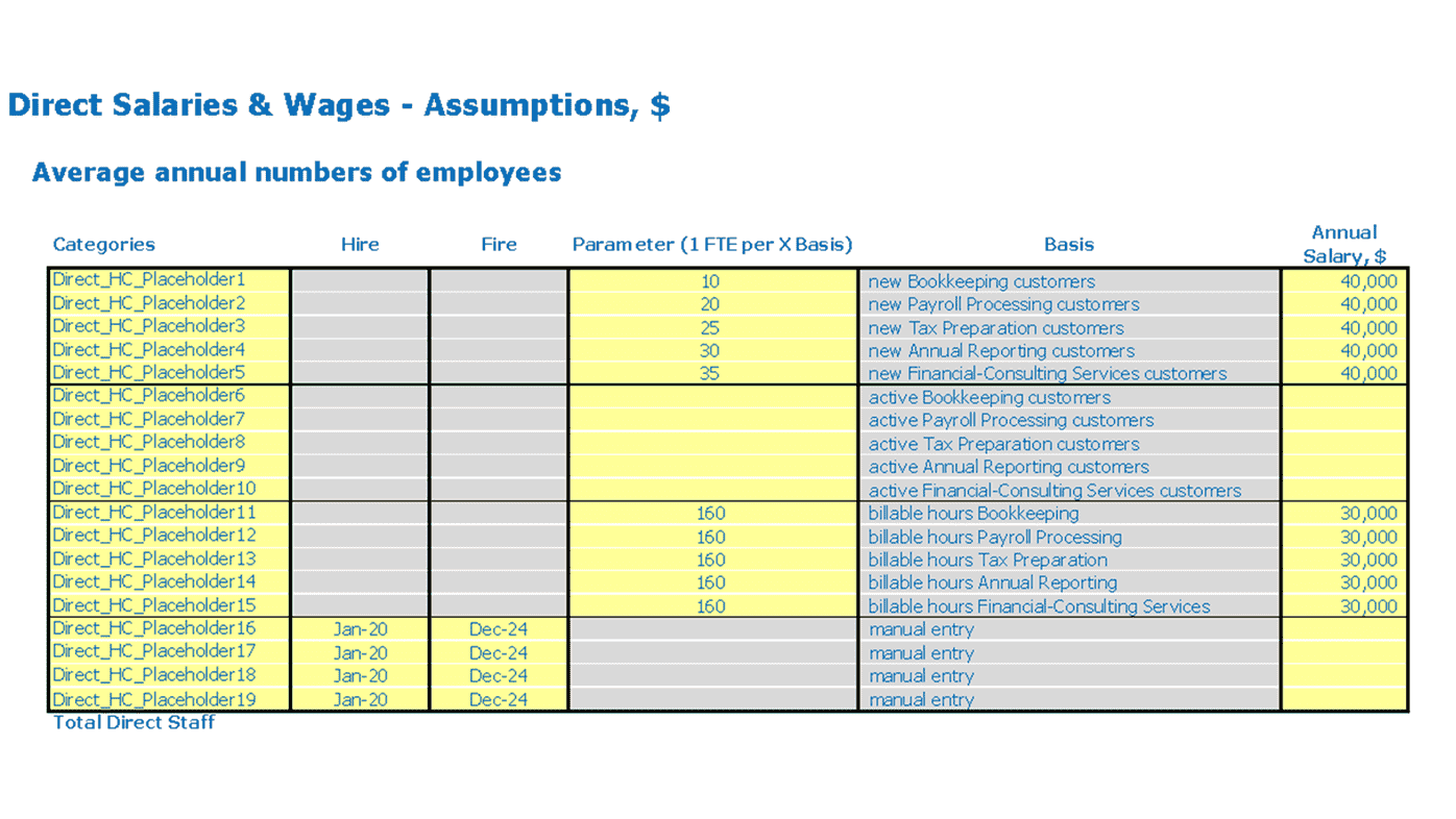 Consulting Agency Business Model Excel Template Direct Ftes And Salary Inputs