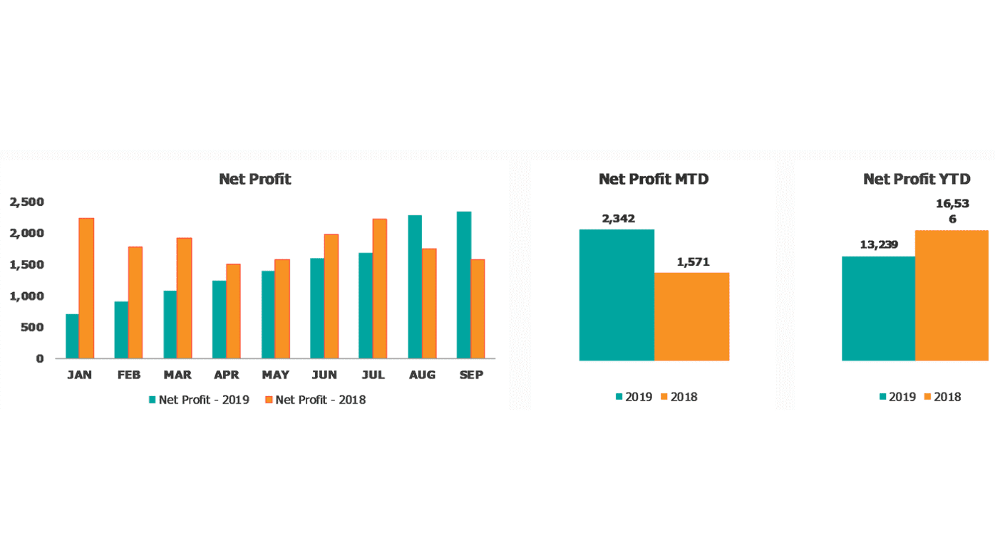 Financial Performance Dashboard Net Profit
