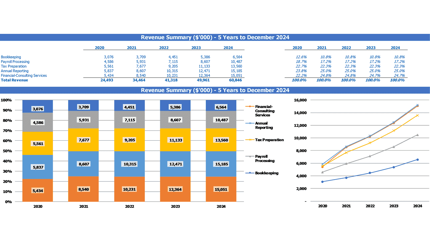 Consulting Agency Business Model Excel Template Top Revenues Categories Summary