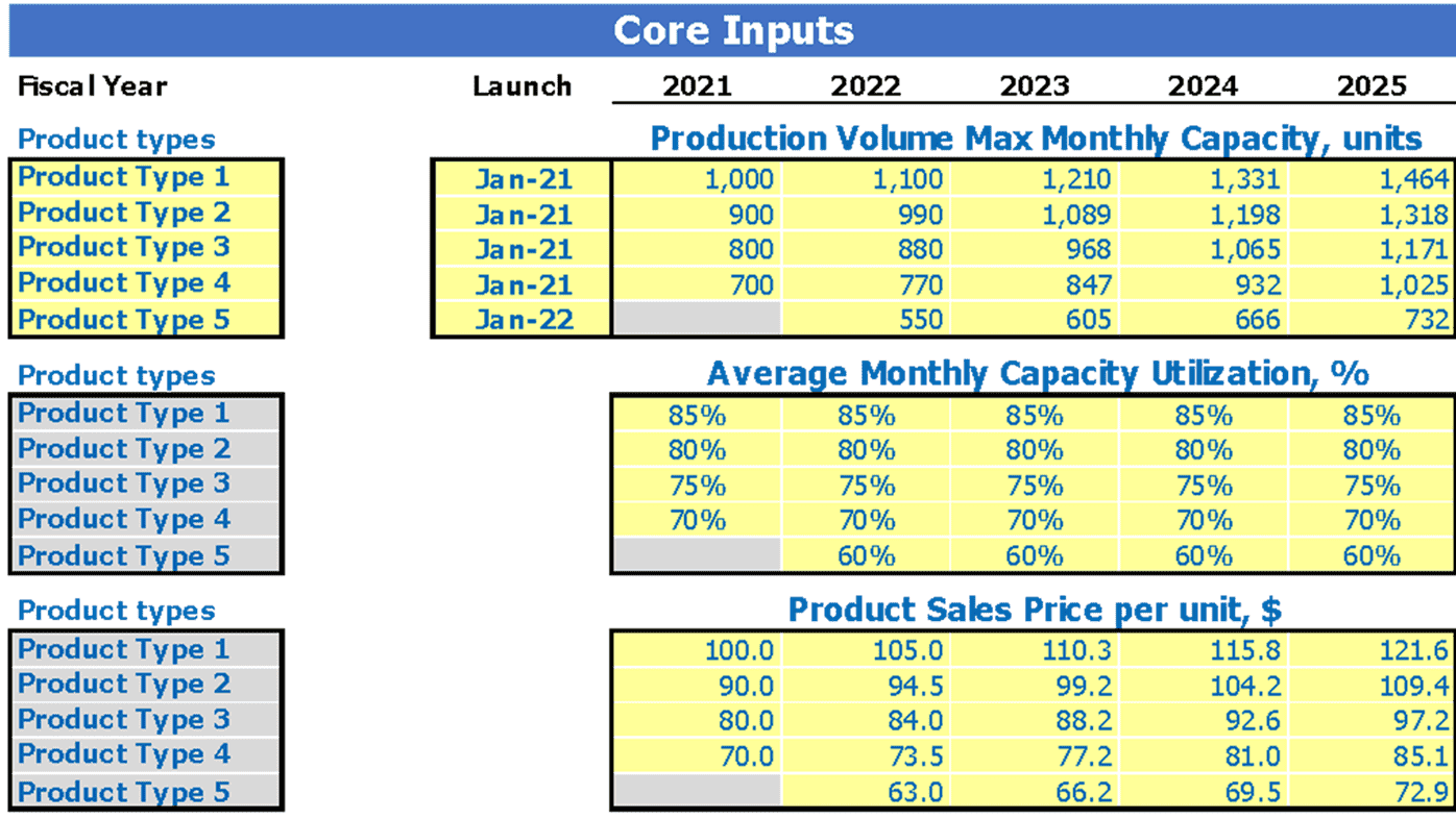 Sugar Mill Business Model Excel Template Dashboard Core Inputs