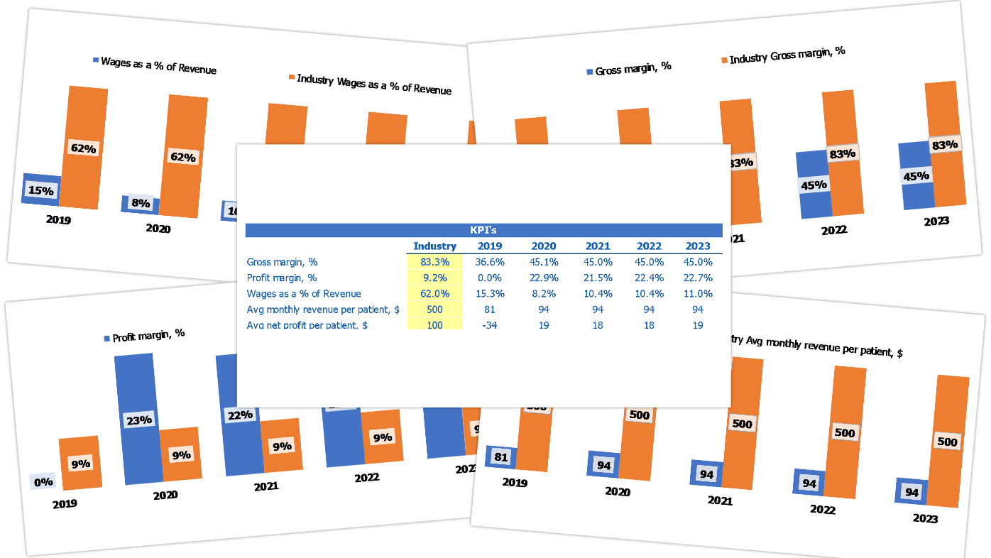 Orthopedic Center Financial Model Excel Template Industry Benchmark Kpis