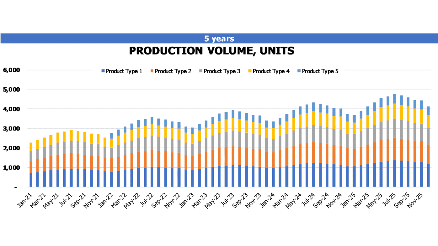 Ice Factory Startup Valuation Excel Template Operational Charts Production Volume