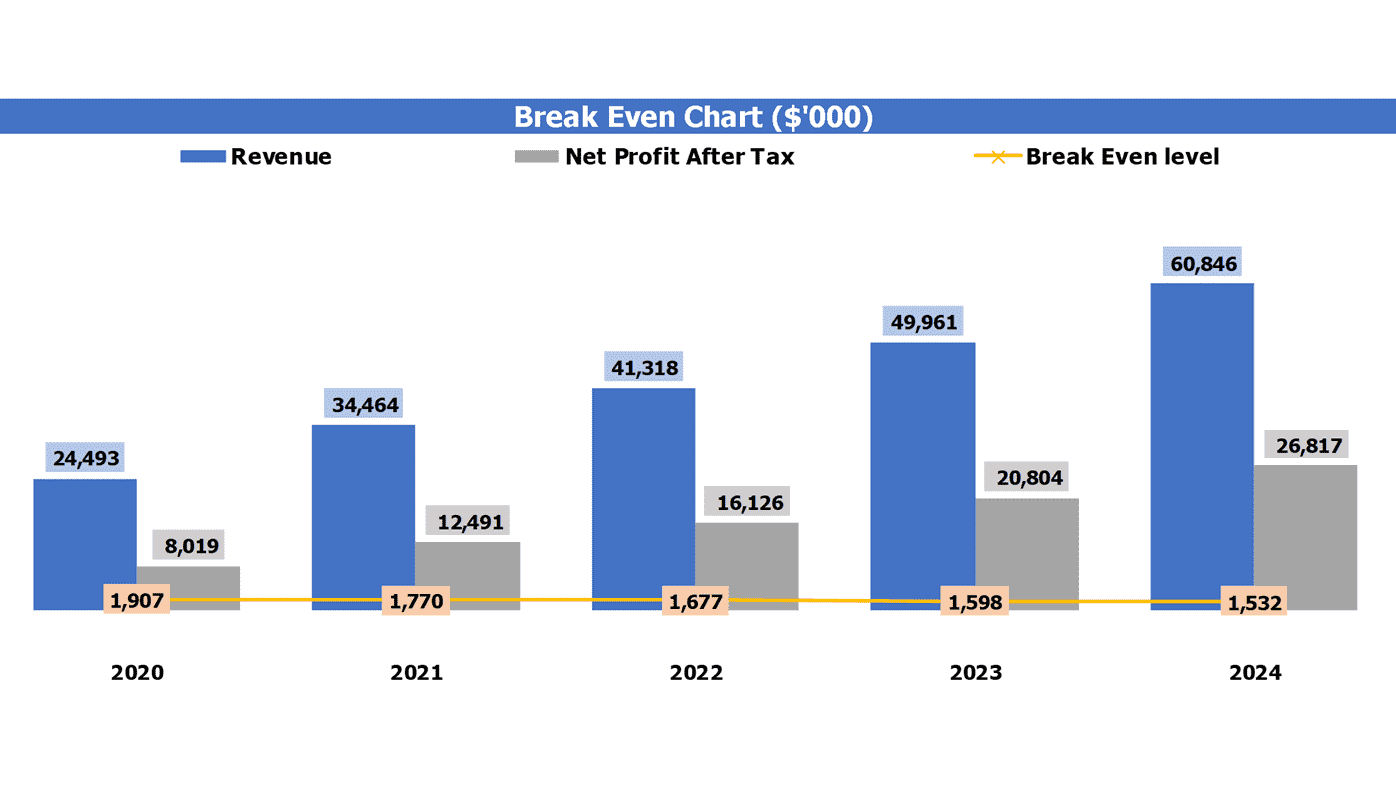 Architecture Firm Cash Flow Forecast Excel Template Break Even Analysis