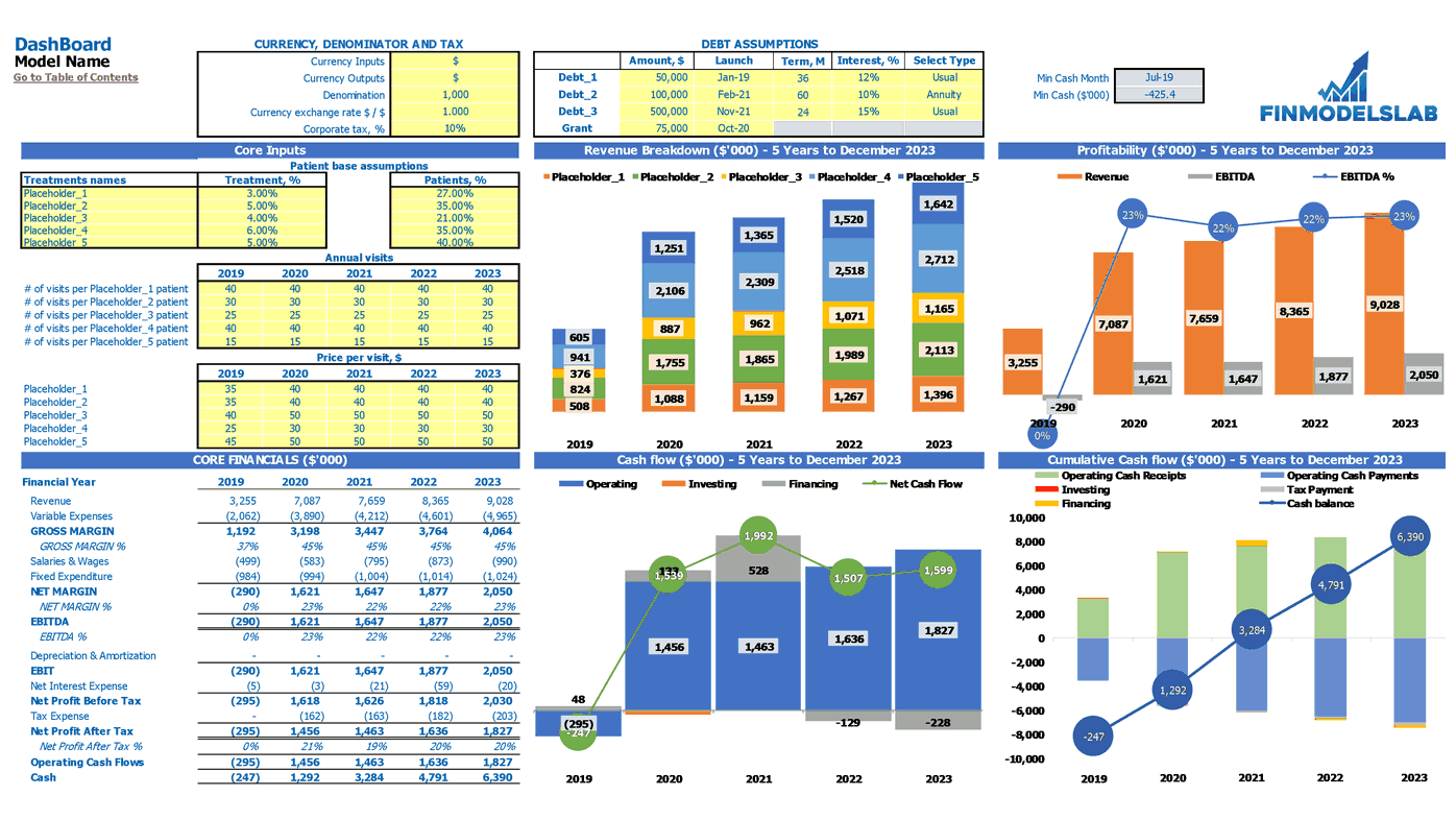 Medical Practice Financial Model Dashboard