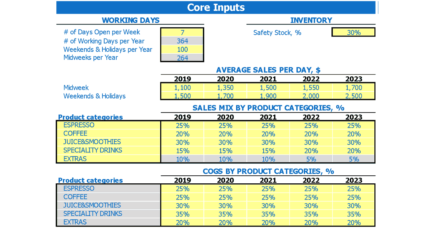 Teppanyaki Restaurant Cash Flow Forecast Excel Template Dashboard Core Inputs