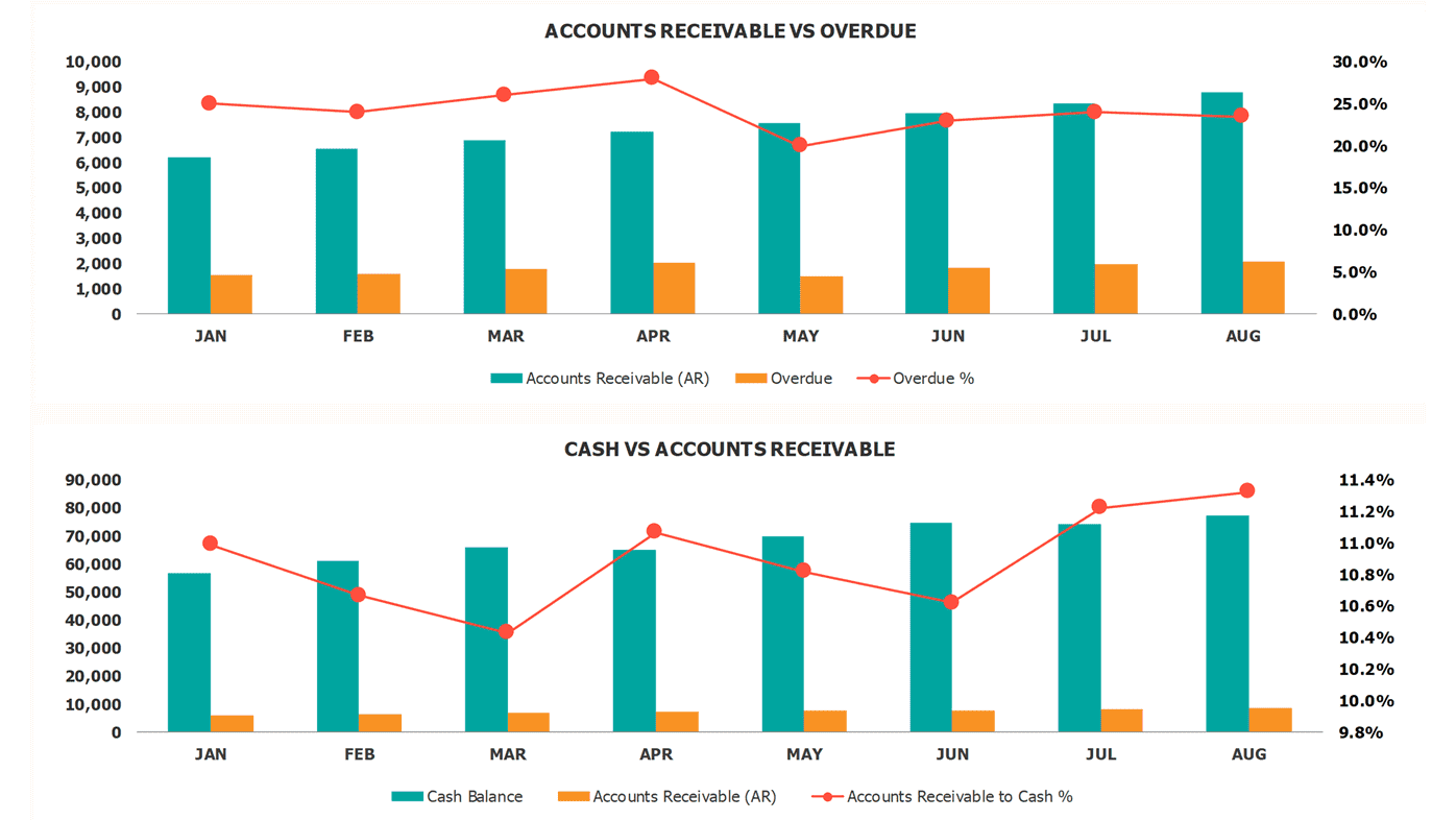 Accounts Receivable Dashboard Charts