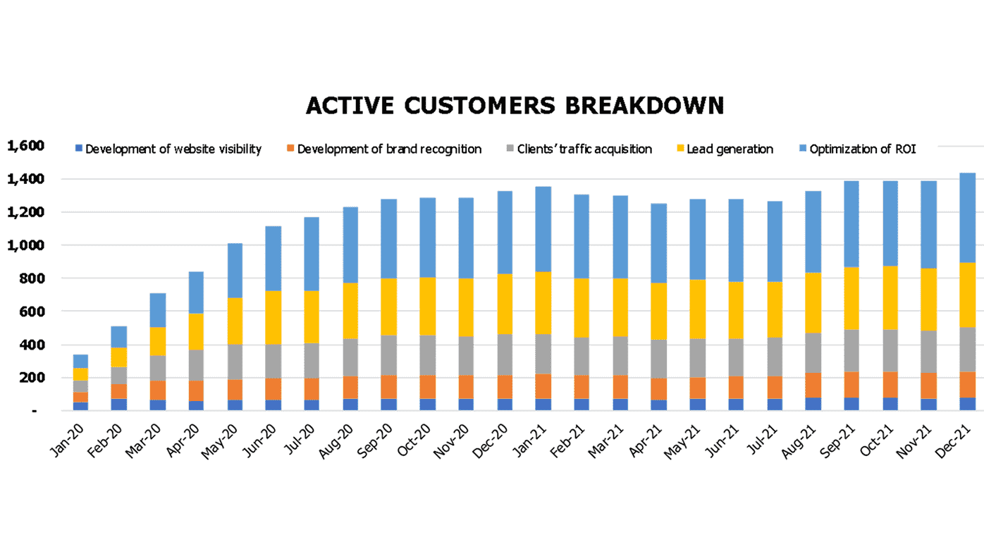 Digital Strategy Agency Financial Model Operational Charts Active Customers Breakdown