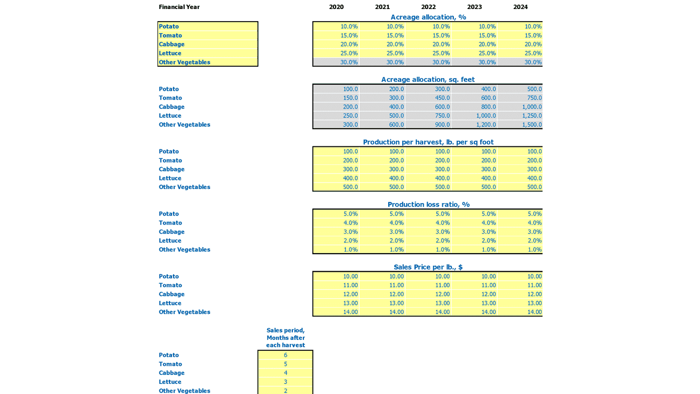 Plant Nursery Financial Plan Excel Template Revenue Inputs