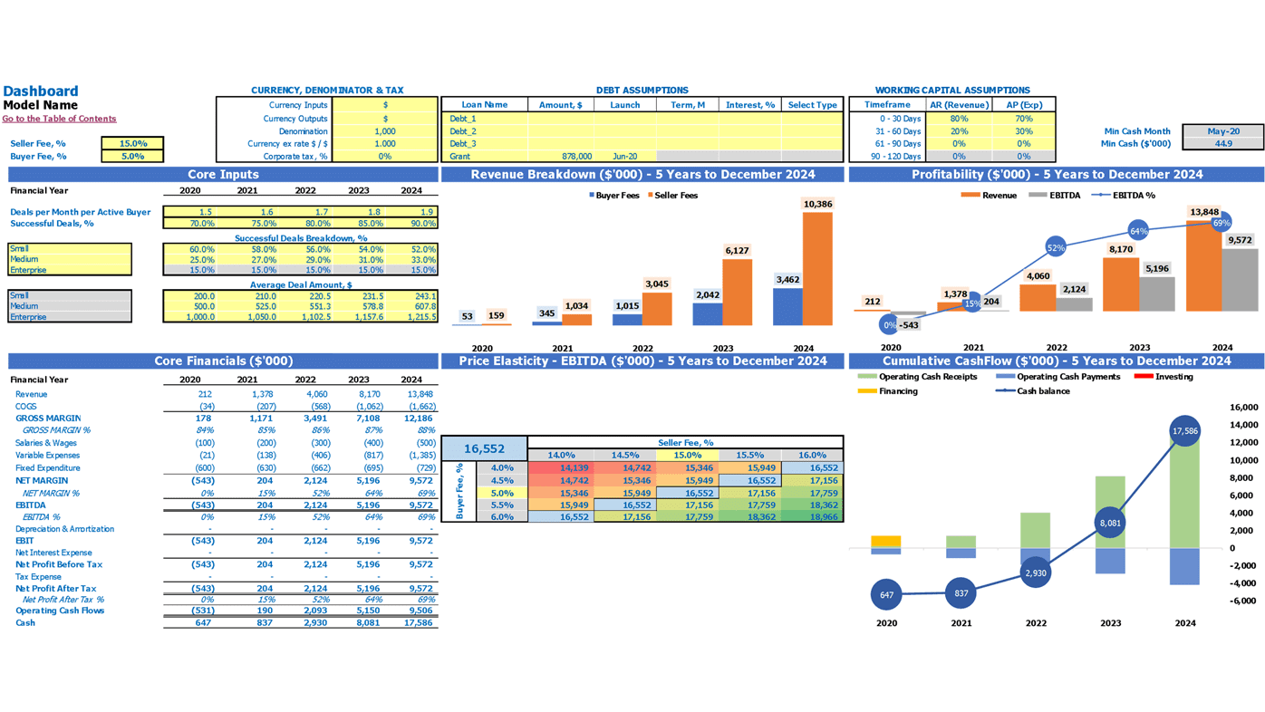 Freelance Platform Financial Model Excel Template Dashboard