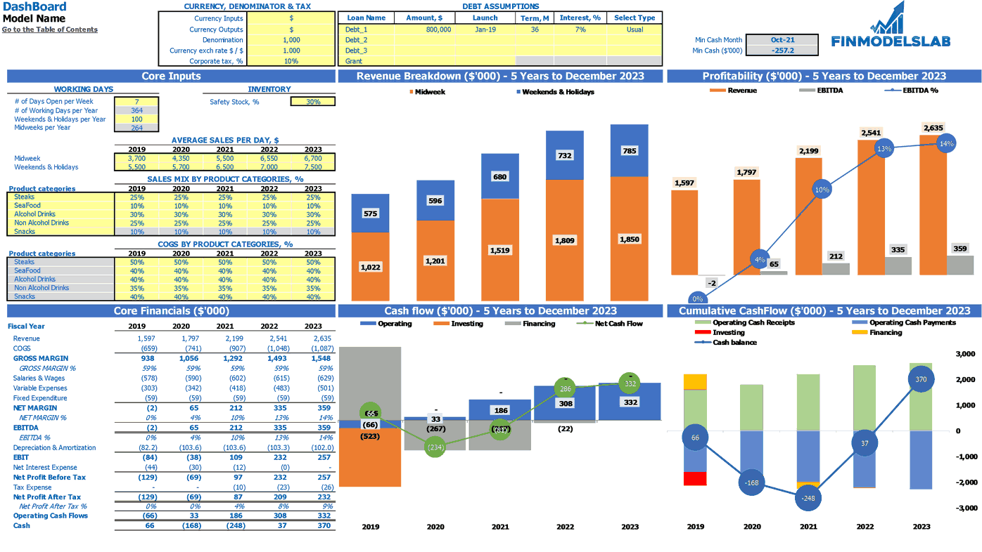 Restaurant Business Plan Dashboard
