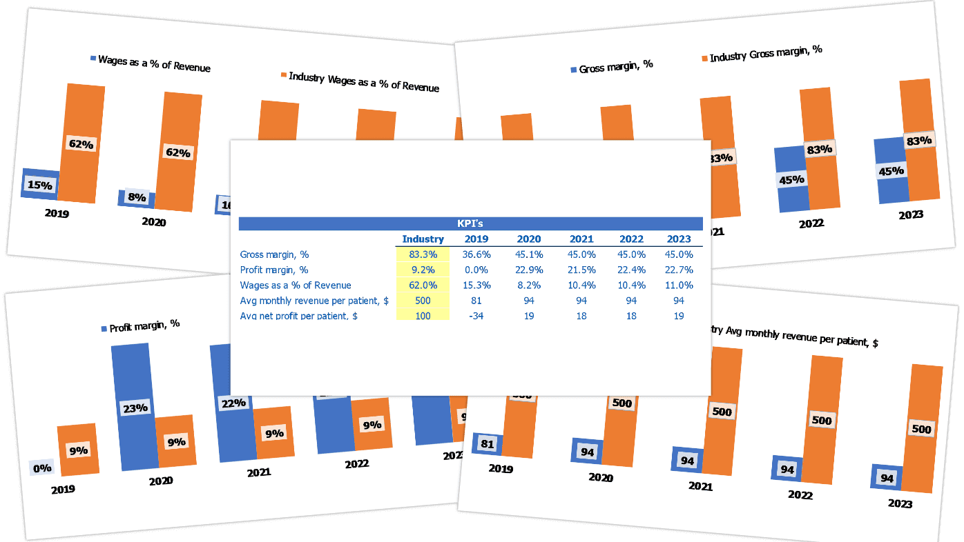 Dermatology Center Cash Flow Forecast Excel Template Industry Benchmark Kpis