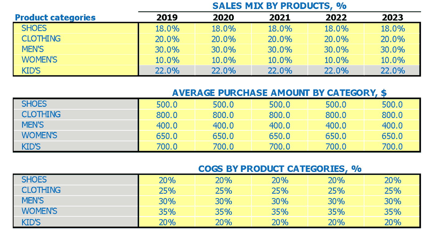 Clothing Store Financial Projection Of Sales Mix Average Sale And Cogs By Product Categories Inputs