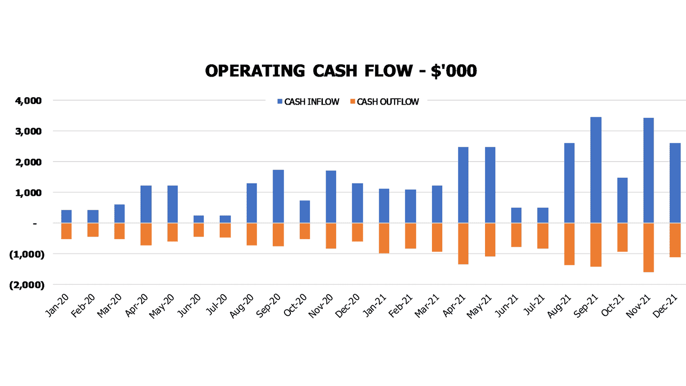 Peach And Apricot Farm Cash Flow Projection Excel Template Financial Charts Cash Flow