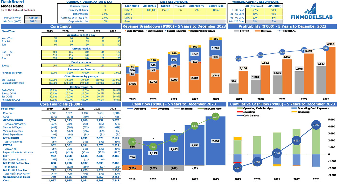 Hostel Financial Model Dashboard