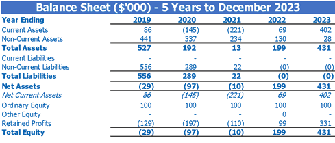 Bakery Business Plan Balance Sheet Statement By Years Table