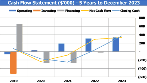 Bakery Business Plan Cash Flow Statement By Years Chart