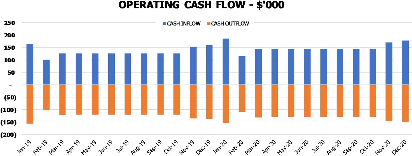 Bakery Business Plan Financial Charts Operating Cash Flow