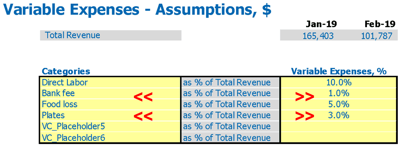 Bakery Business Plan Variable Expenses Inputs