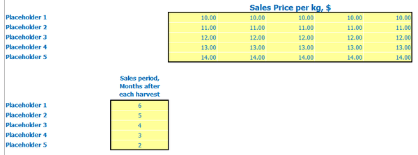 Business Plan For Greenhouse Revenue Sales