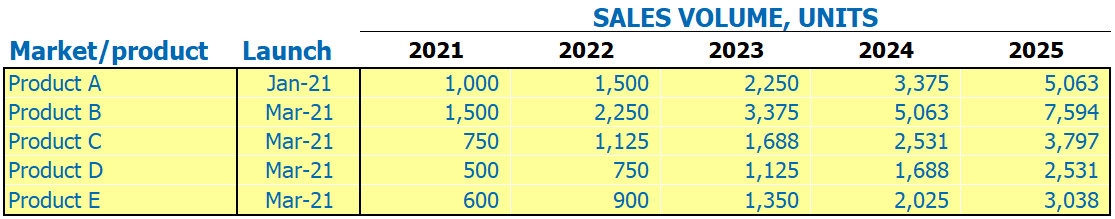 E commerce Financial Model Dashboard Sales Volume Units By Products By Years Inputs