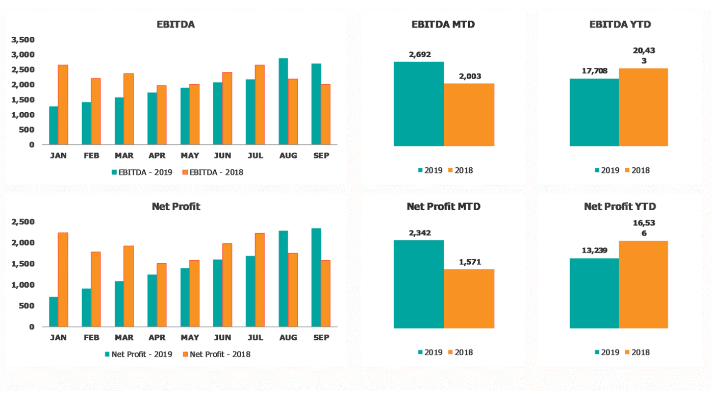 EBITDA & NET PROFIT Current vs Previous year details on the Main Page of Financial Performance Dashboard
