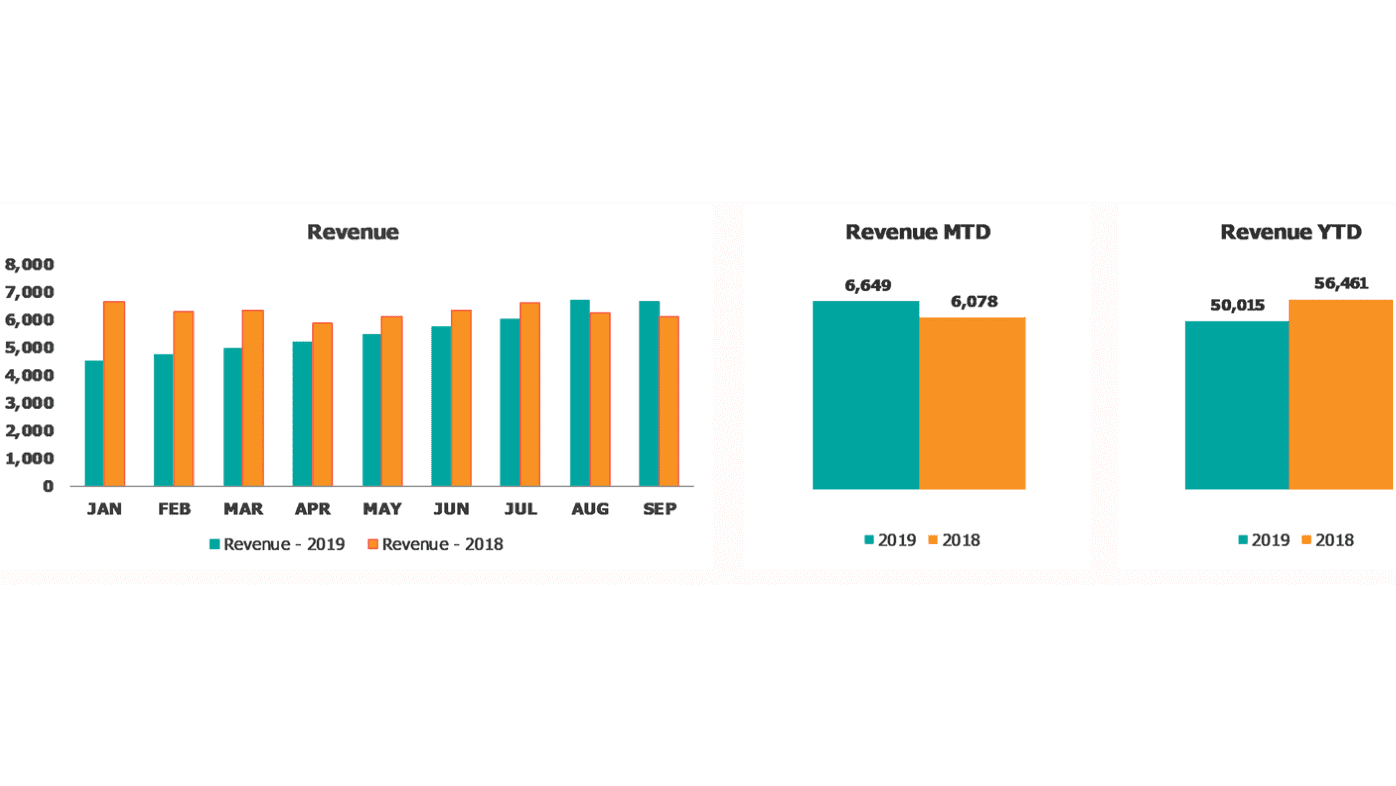 Revenue amounts at the Financial Performance Dashboard