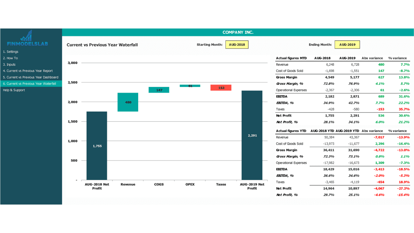 Waterfall Chart to highlight the changes over the period of last 12 month