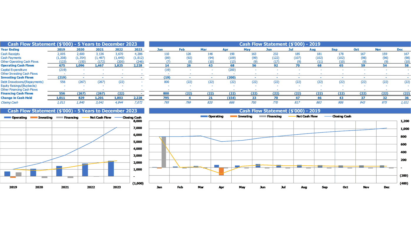 Hotel Financial Model Excel Template Financial Summary Cash Flow Statement