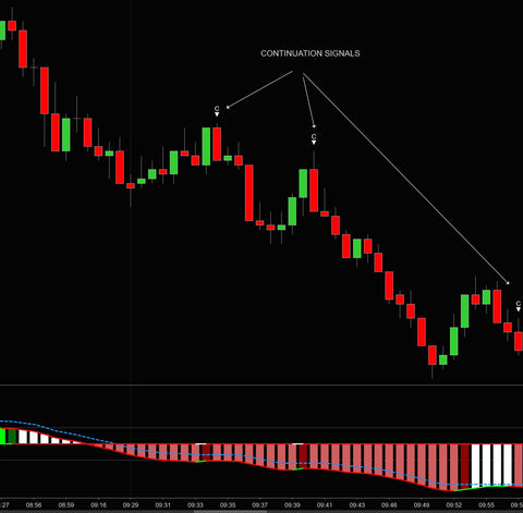 Wicked Wave Indicator Trend Continuation signal