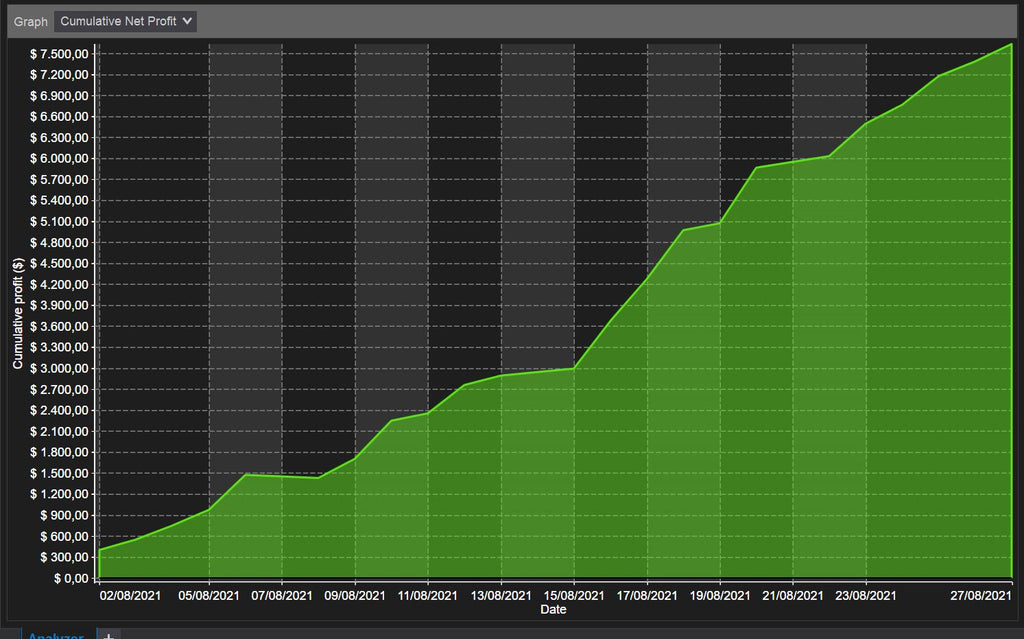 Equity curve for automated scalping strategy ninjatrader 8