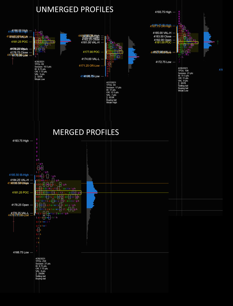 Merging and unmerging market profiles