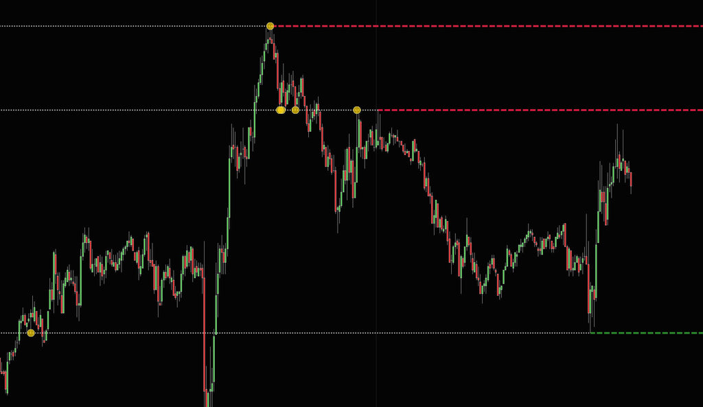 Previous touches of support /resistance