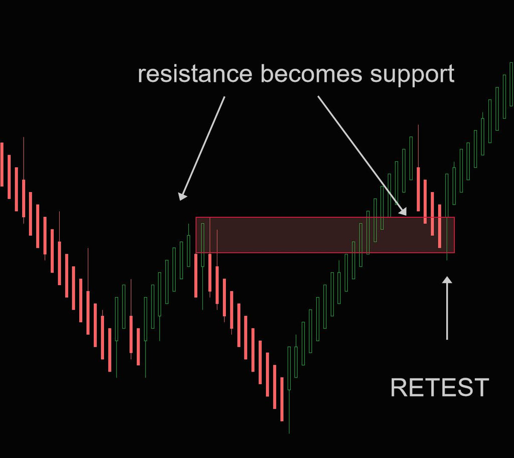Resistance becoming support