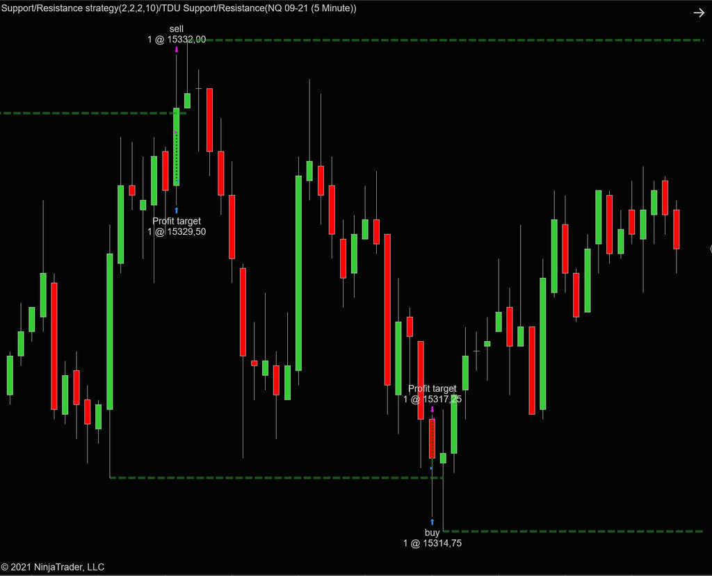 Automated scalping strategy for NinjaTrader 8