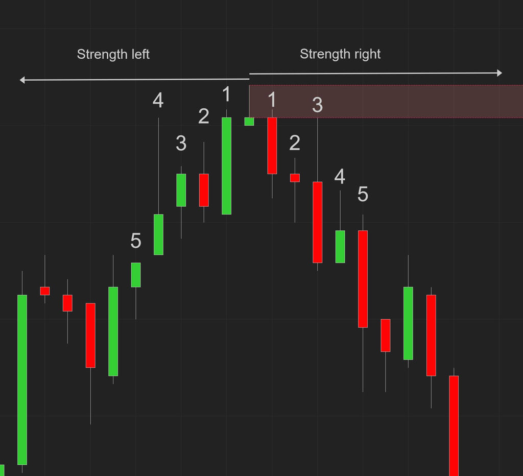 Strength left and right to detect a S&R level