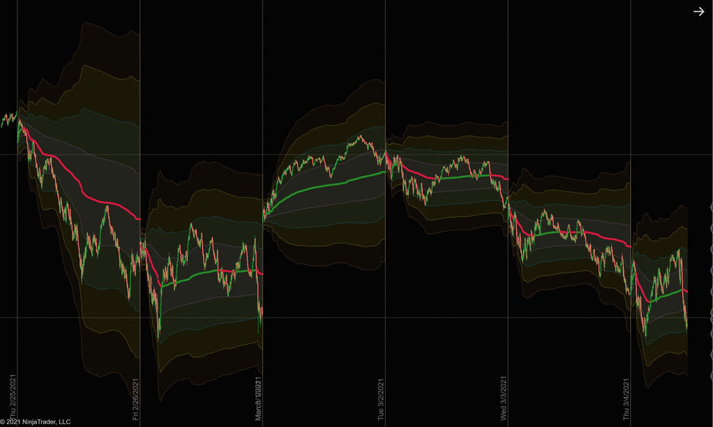 VWAP with standard deviation bands