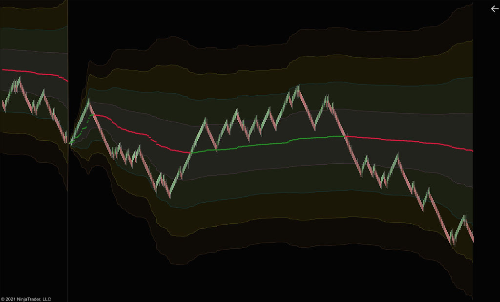 VWAP standard deviation bands
